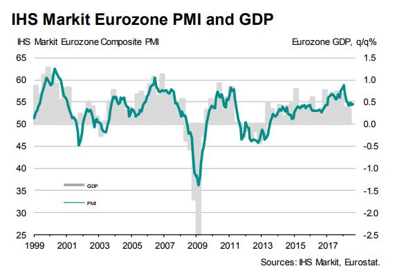 欧元区8月制造业PMI回落至54.6 创21个月新低