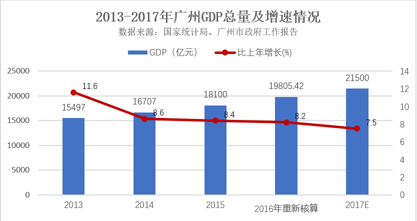 广州gdp发布_去年 广州 GDP 增长 10.5 增速高于京沪深