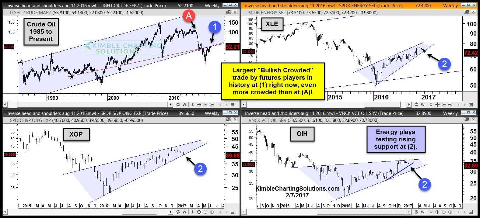crude-oil-testing-resistance-as-most-bullish-crowded-trade-in-history-in-play-feb-7