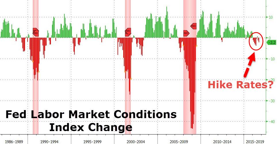 美联储就业指标意外大跌 年末加息又悬了?