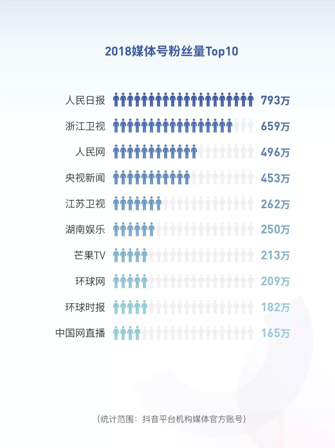 凤凰平台图片:全文版:抖音2018年度数据报告