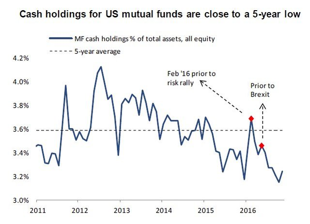 US mutual funds 5 y low