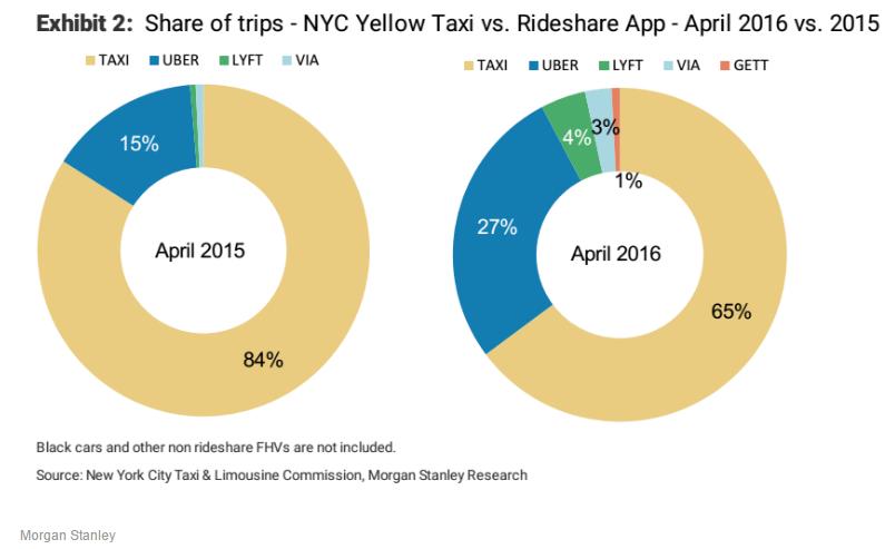 """美国经验:网约车以惊人的速度""""淘汰""""传统出租车"""