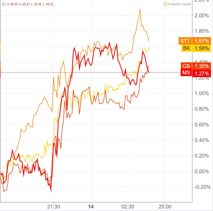 美国银行股大利好:耶伦暗示会放宽杠杆率要求