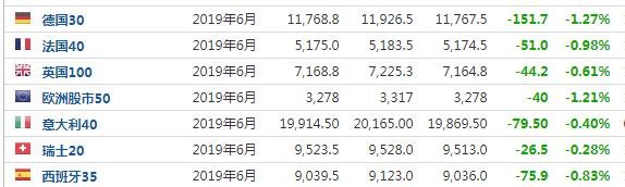 避险情绪升温美股期货全线跌近1%德