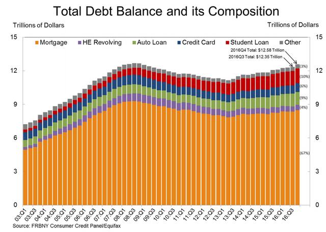 家庭负债2