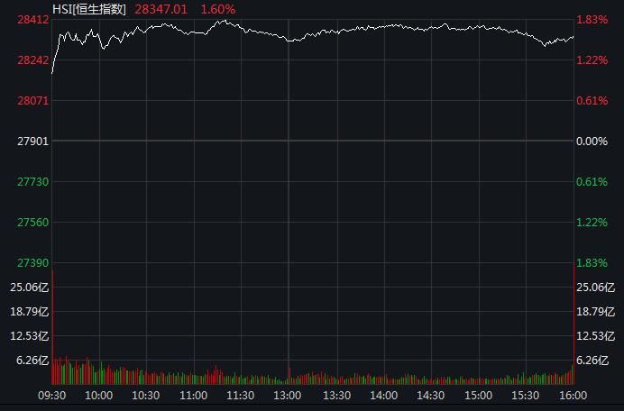 恒指收涨1.6%,科技及金融股集体走