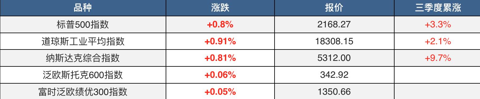 德银恐慌渐消金融股上扬 市场风险偏好回升 欧元反弹