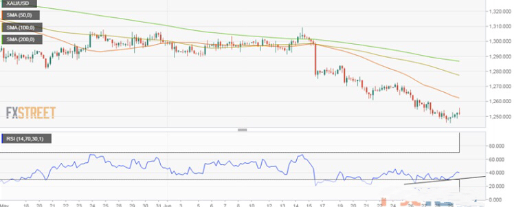 投资者注意!黄金价格可能还会继续下跌?