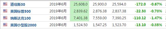 全球市场又迎黑色星期一:纳指期货