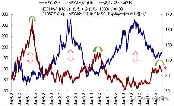 """新兴市场和欧洲依然具有资金流向上的""""洼地""""优势"""