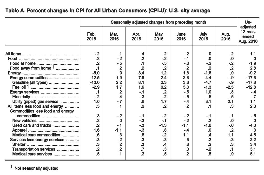 美国8月核心CPI同比2.3% 为六个月来最大增幅