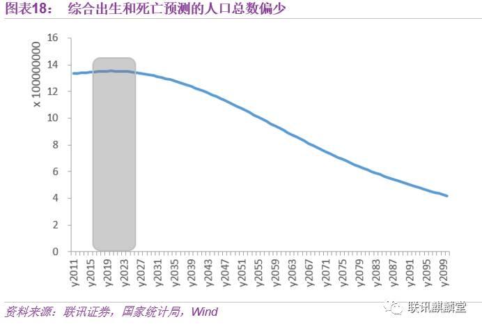 中国人口老龄化_2050中国人口预测