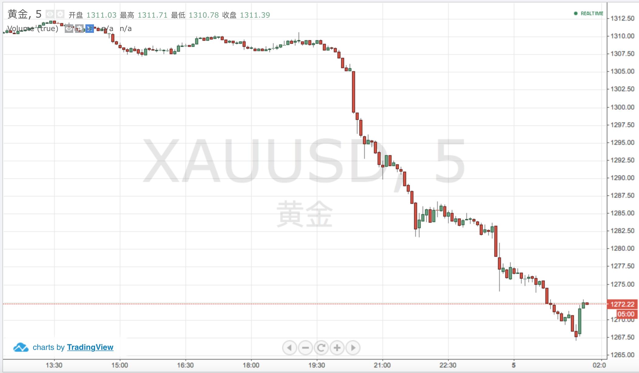 金价跌超3%失守1270整数关口 白银跌超5%