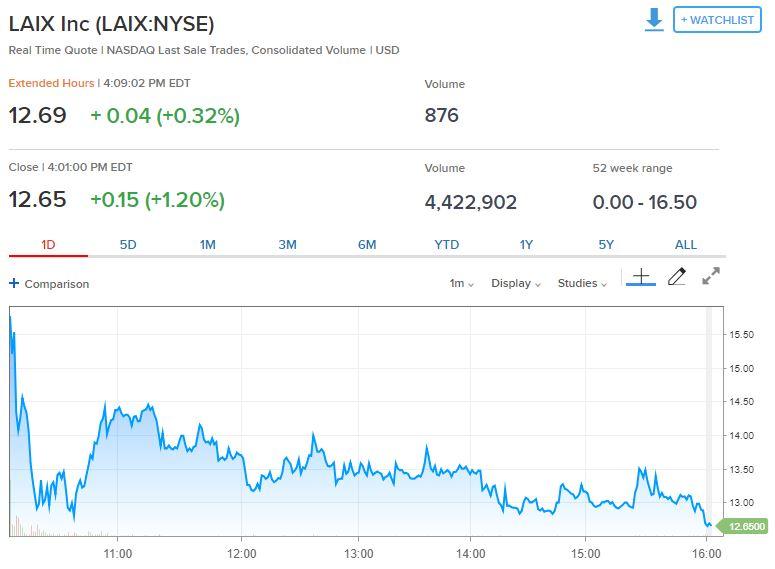 """""""AI+教育""""第一股流利說赴美IPO 最高漲32%后跌向發行價"""