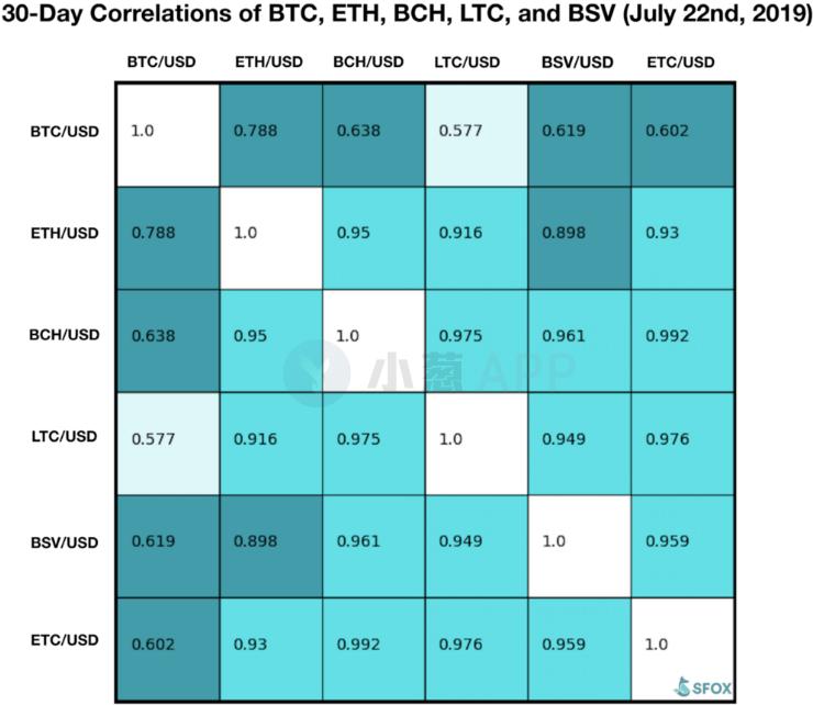 比特币与ETH的相关性