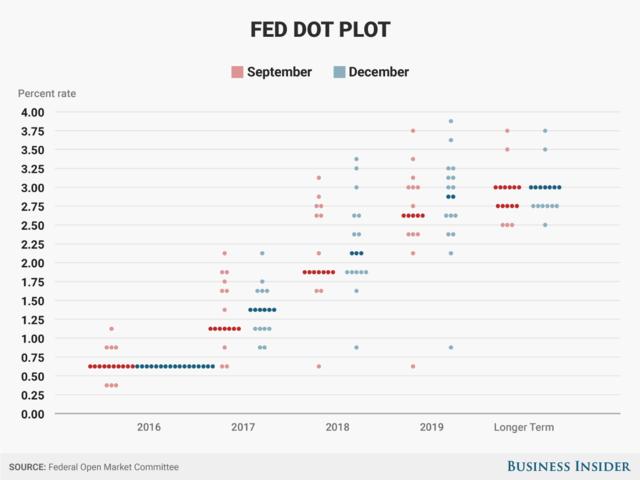 """值得一提的是,美联储主席耶伦在会后的新闻发布会上淡化联储决策的变化,她说:""""你此次看到的转变其实微乎其微。""""(The shifts that you see here are really very tiny.)"""