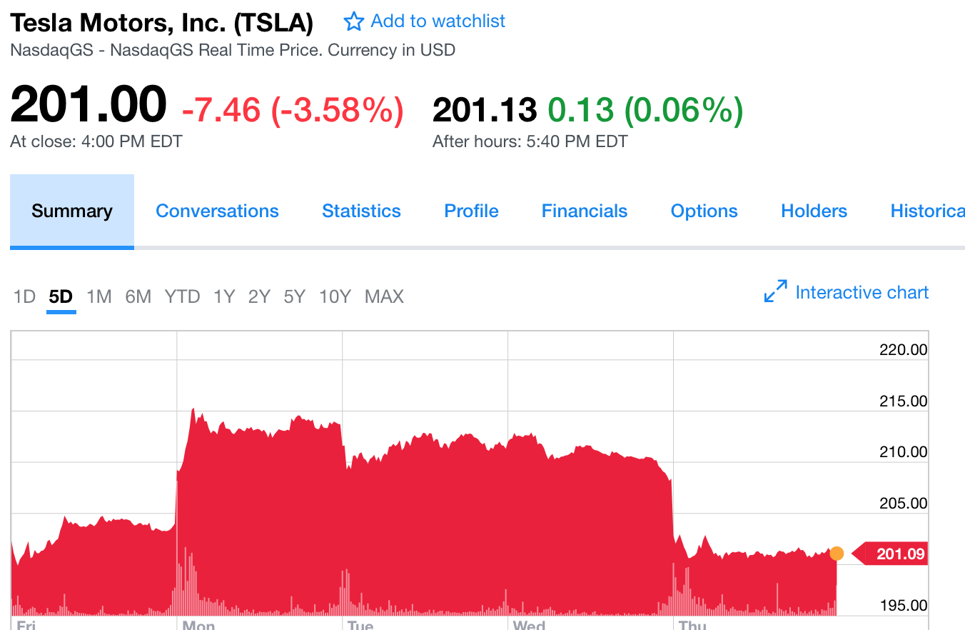高盛看衰美国汽车业 下调特斯拉评级 目标价降至185美元