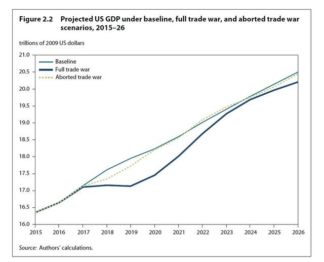 储蓄对gdp影响_2020美国4月经济情况分析及政策展望