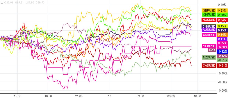 线上赌博平台排名:隔夜市场观察:美元延续中招,欧元前景不明朗;比特币再次跌破9000美元