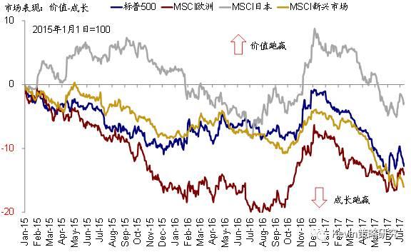 从仓位来看,当前美国10年期国债的CFTC投机性多头仓位依然处于金融危机以来的高位