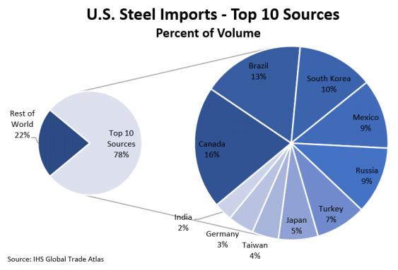 澳门威尼斯人电子游艺:为何这么多国家可以豁免钢铝关税?美国企业界需要特朗普讲清楚