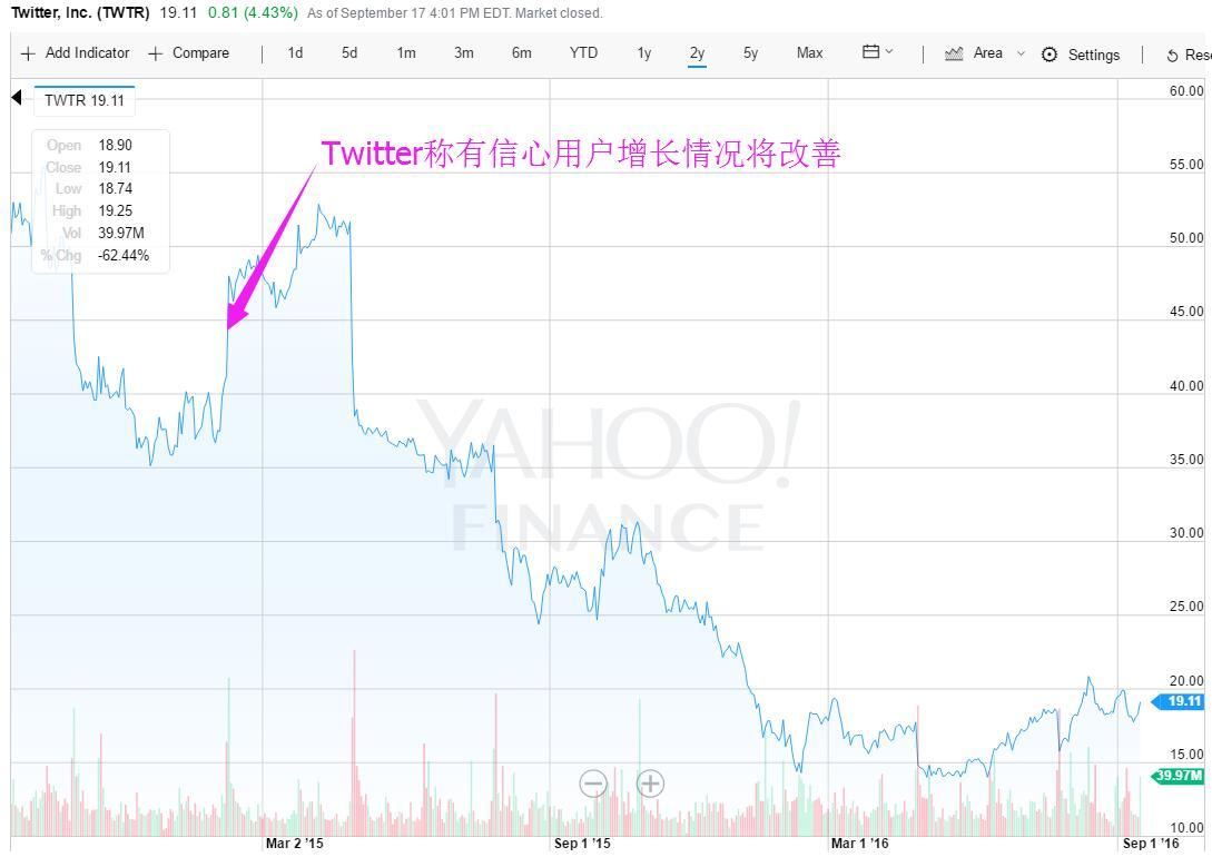 业绩没达到预期 Twitter竟然被投资者告了