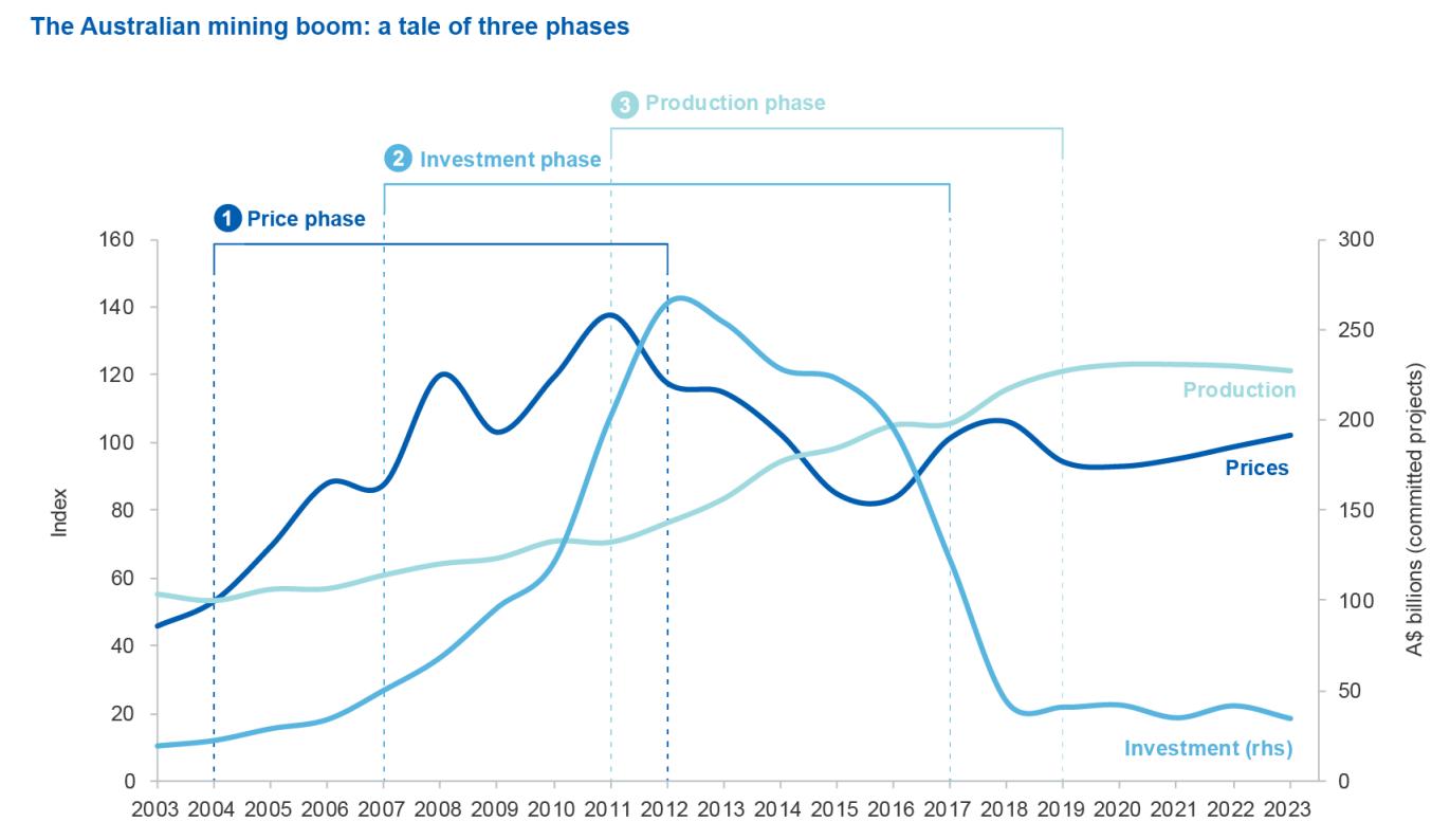 价格阶段——大致在2004年到2012年之间,显著特征是几乎所有包括资源和能源在内的大宗商品价格都出现了大幅攀升的趋势, 并于2011年达到了顶峰。