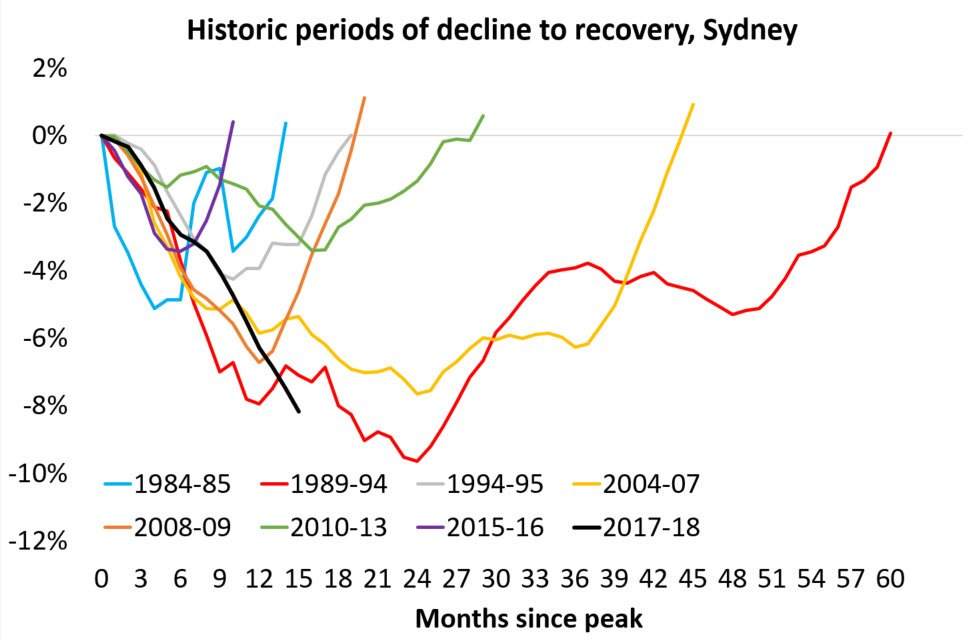比如,在1990年代初的经济低迷之后,悉尼的房价花了5年时间才回到先前的峰值,且仅是名义来看,排除这一时期的通胀考虑。