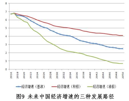 中国2050年经济总量_世界经济总量图片