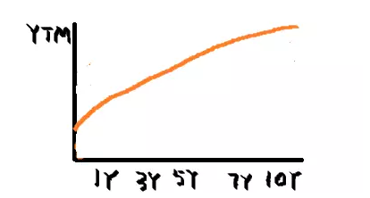 国债收益率走出M型曲线意味着什么
