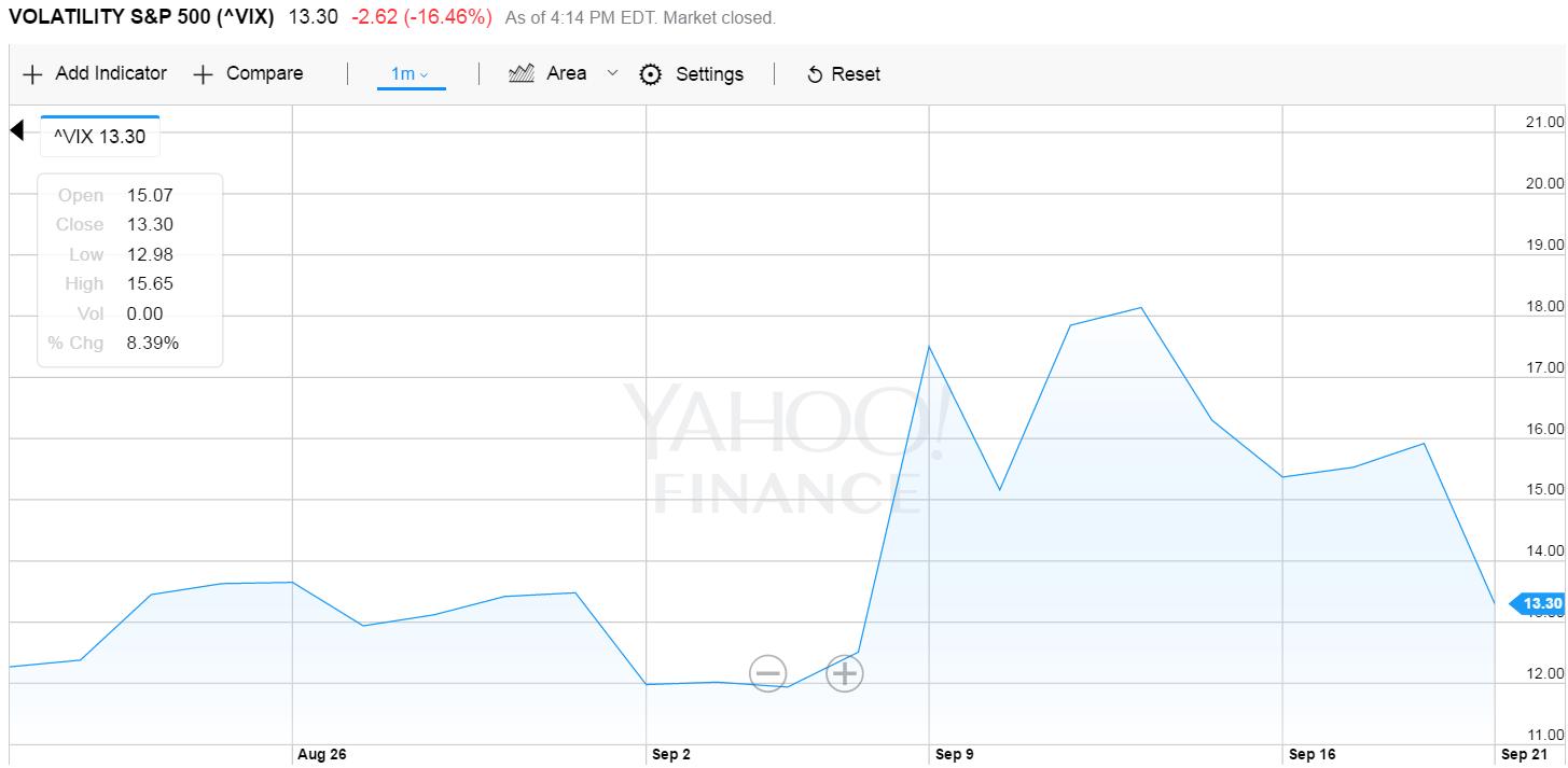 老虎基金门徒:美股修正已开始 这将是2008年以来最大的一次