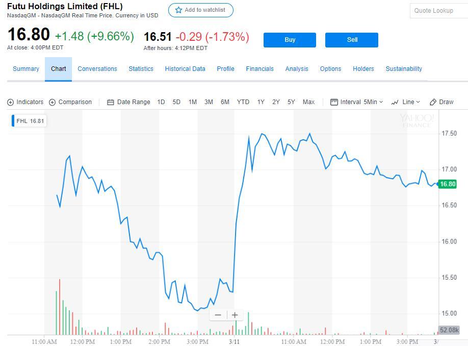 又一家中国互联网券商来了:老虎证券最高募资9100万美元 小米盈透有意认购