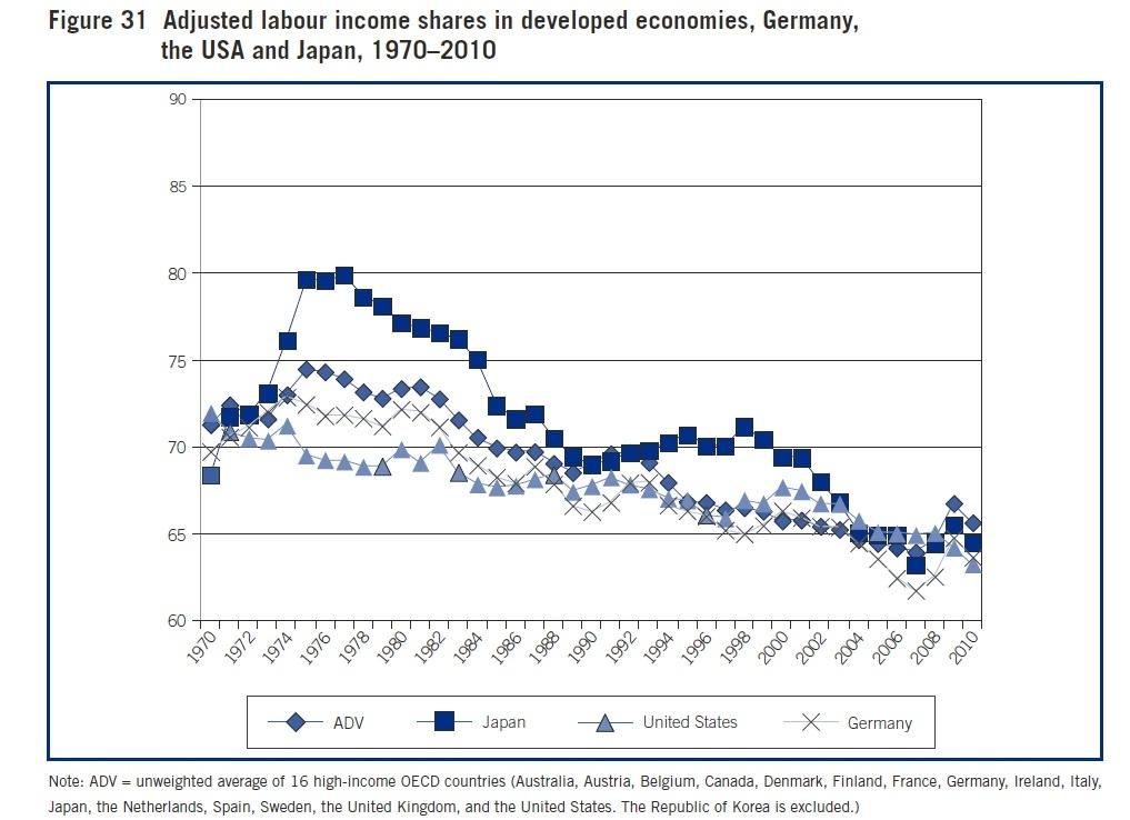 全球劳动收入份额正持续下跌