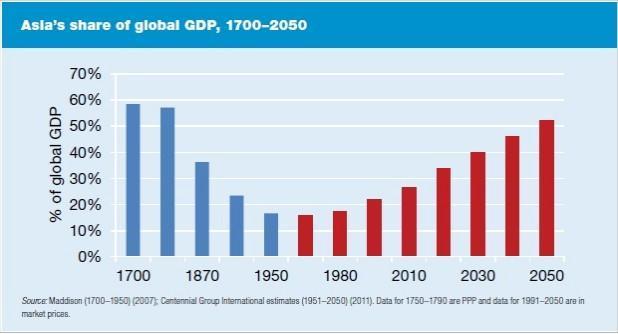 gdp世界排名_2050世界gdp排名