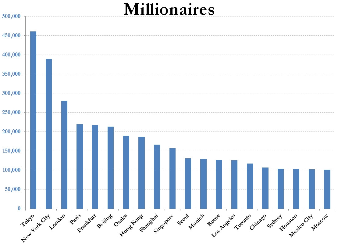 全球城市富翁排名2.0:哪座城市富翁密度最大?