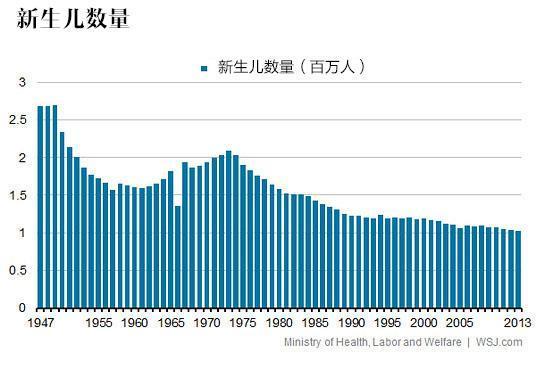 中国人口红利现状_日本人口现状