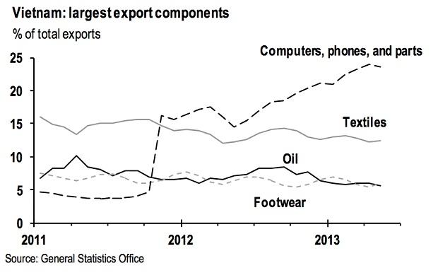忘记纺织品吧,越南现在是电子产品出口大国
