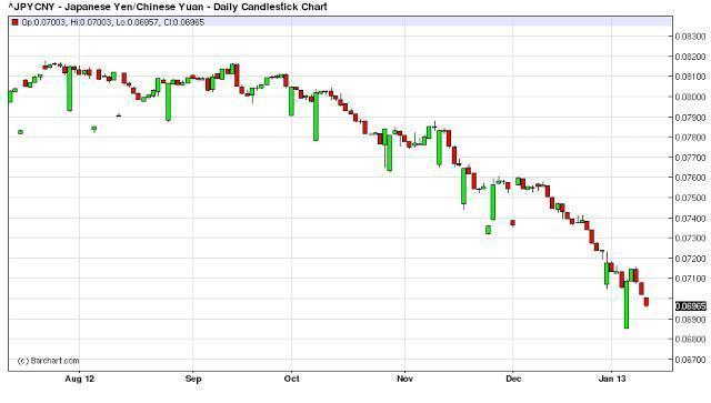 欧元黄金策略谢幕 日元套利寿命多久?